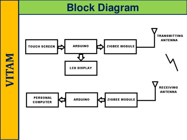 block diagram zigbee zigbee based smart restaurant slide ppt block diagram of zigbee transceiver