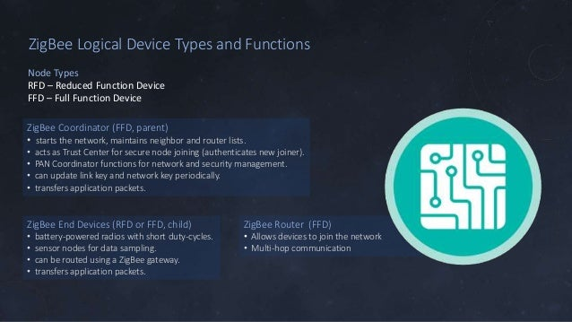 ZigBee Logical Device Types and Functions ZigBee Coordinator (FFD, parent) • starts the network, maintains neighbor and ro...