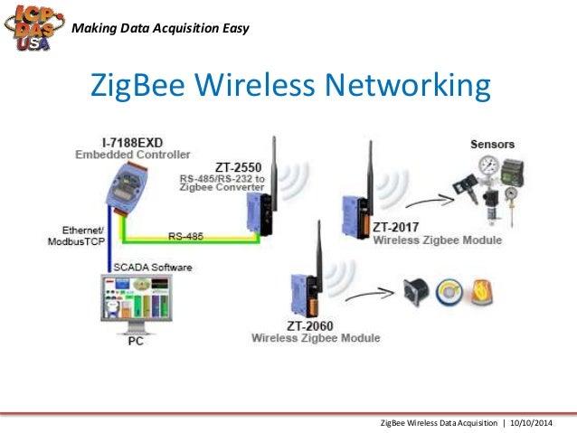 Zigbee Wireless Data Acquisition Technology