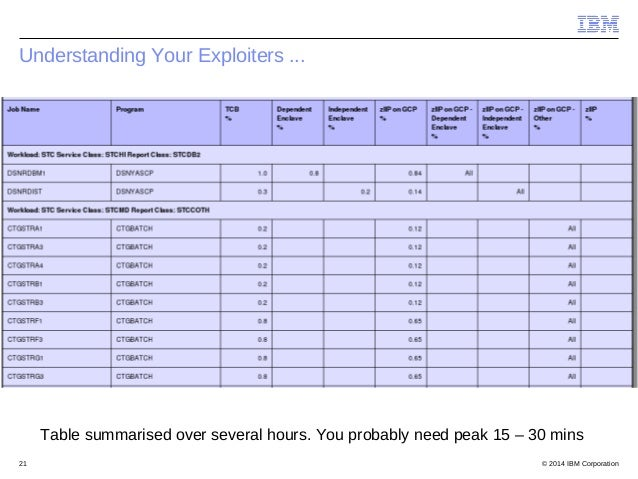 © 2014 IBM Corporation21 Understanding Your Exploiters ... Table summarised over several hours. You probably need peak 15 ...