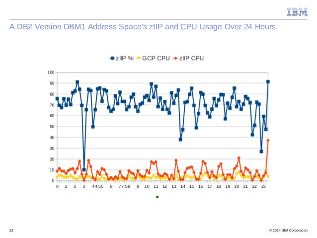© 2014 IBM Corporation22 A DB2 Version DBM1 Address Space's zIIP and CPU Usage Over 24 Hours