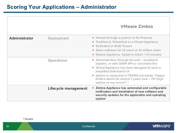 VMware Zimbra vs  Novell Groupwise