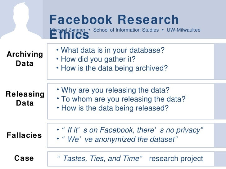 Facebook Research Ethics <ul><li>What data is in your database? </li></ul><ul><li>How did you gather it? </li></ul><ul><li...