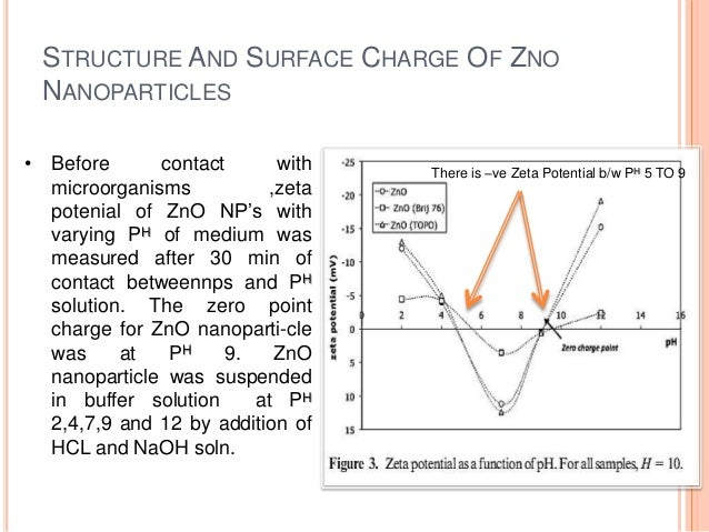 Zinc oxide diagram anything wiring diagrams zinc oxide nanoparticles rh slideshare net zinc oxide phase diagram zinc oxide diaper rash cream ccuart Choice Image