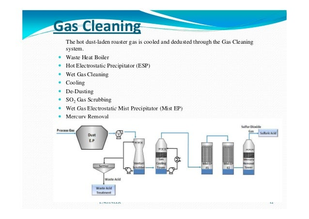 Gas Cleaning The hot dust-laden roaster gas is cooled and dedusted through the Gas Cleaning system. Waste Heat Boiler Hot ...