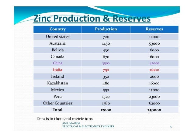 Zinc Production & Reserves Country Production Reserves United states 720 12000 Australia 1450 53000 Bolivia 430 6000 Canad...