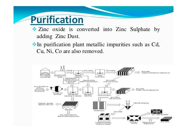 Purification Zinc oxide is converted into Zinc Sulphate by adding Zinc Dust. In purification plant metallic impurities suc...