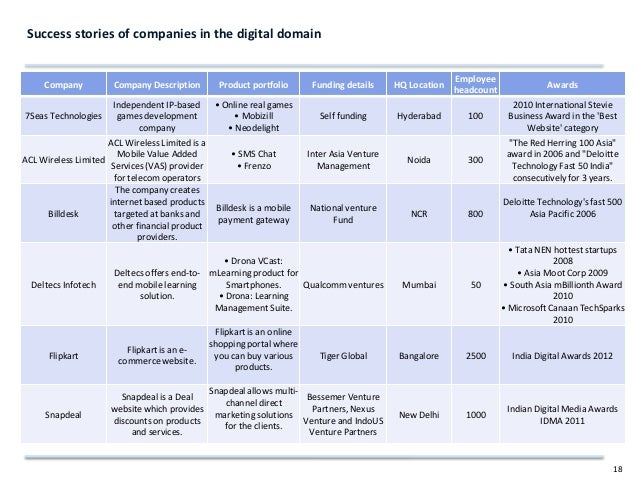 Zinnov product startup landscape in India 2012