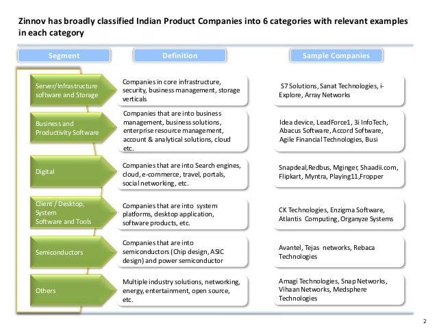Zinnov product startup landscape in India 2012 Slide 2