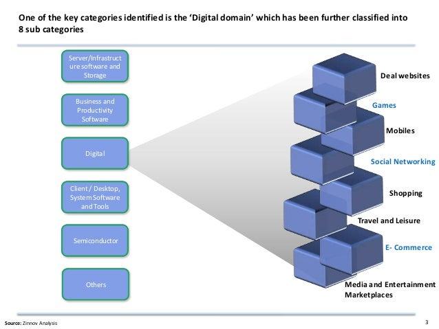 Zinnov product startup landscape in India 2012 Slide 3