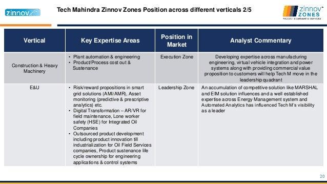 Tech Mahindra - az766929.vo.msecnd.net
