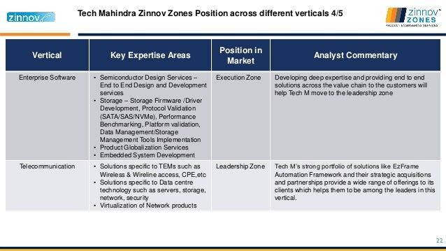 Tech Mahindra - Case Study | Zinnov Zones - SlideShare
