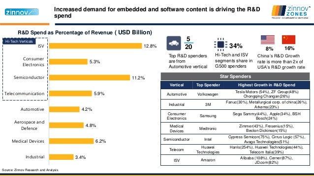 Mahindra Case Study | Vehicles | Business - Scribd
