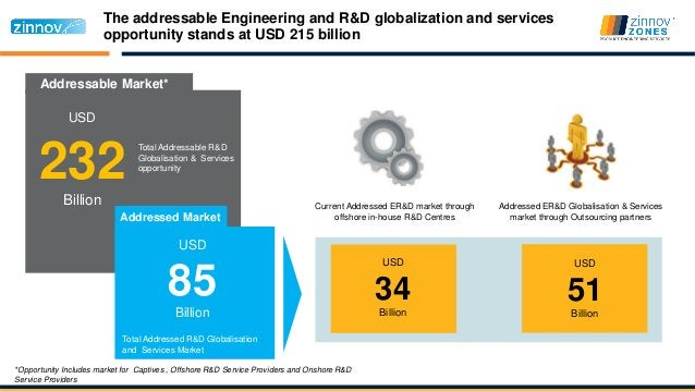 The addressable Engineering and R&D globalization and services opportunity stands at USD 215 billion Current Addressed ER&...