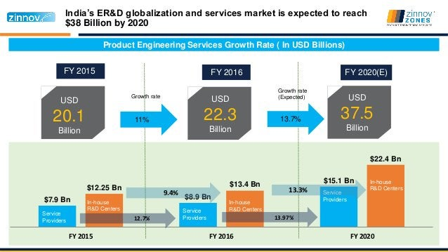 $7.9 Bn $8.9 Bn $15.1 Bn $12.25 Bn $13.4 Bn $22.4 Bn FY 2015 FY 2016 FY 2020 Service Providers In-house R&D Centers Servic...