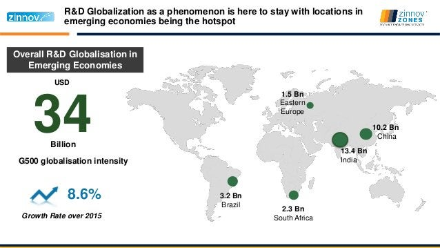 R&D Globalization as a phenomenon is here to stay with locations in emerging economies being the hotspot 13.4 Bn India 10....