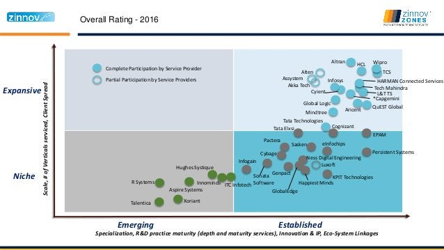 Specialization, R&D practice maturity (depth and maturity services), Innovation & IP, Eco-System Linkages Niche Expansive ...