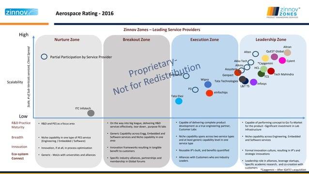 Aerospace Rating - 2016 High Low Nurture Zone Breakout Zone Execution Zone Leadership Zone Scalability Zinnov Zones – Lead...