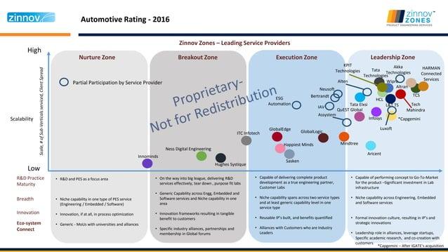 Automotive Rating - 2016 High Low Nurture Zone Breakout Zone Execution Zone Leadership Zone Scalability Zinnov Zones – Lea...