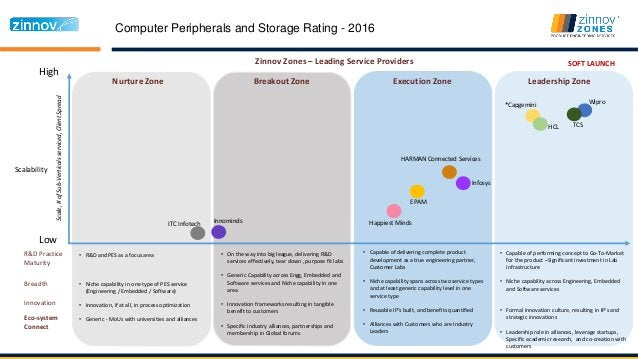 Computer Peripherals and Storage Rating - 2016 High Low Nurture Zone Breakout Zone Execution Zone Leadership Zone Scalabil...