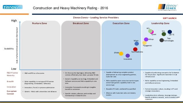Construction and Heavy Machinery Rating - 2016 High Low Nurture Zone Breakout Zone Execution Zone Leadership Zone Scalabil...