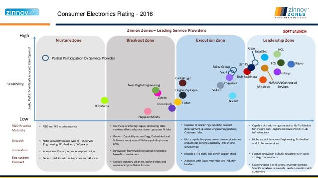 Consumer Electronics Rating - 2016 High Low Nurture Zone Breakout Zone Execution Zone Leadership Zone Scalability Zinnov Z...