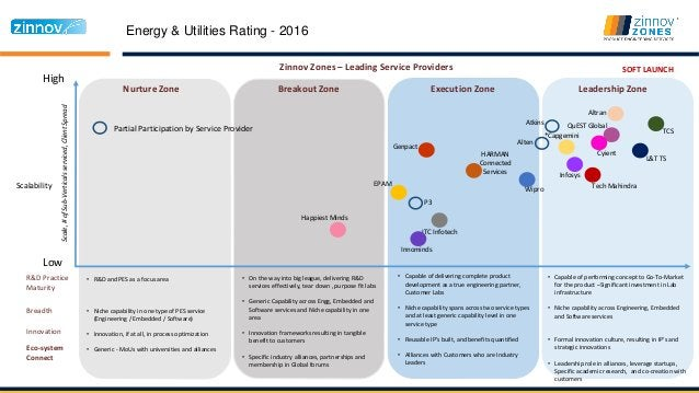 Energy & Utilities Rating - 2016 High Low Nurture Zone Breakout Zone Execution Zone Leadership Zone Scalability Zinnov Zon...