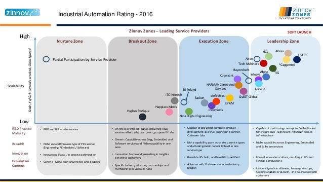 Industrial Automation Rating - 2016 High Low Nurture Zone Breakout Zone Execution Zone Leadership Zone Scalability Zinnov ...