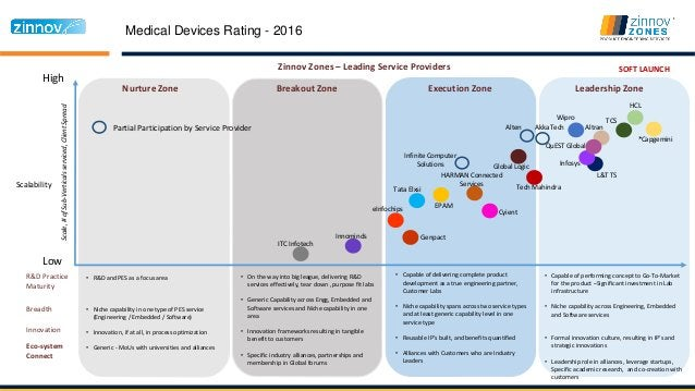Medical Devices Rating - 2016 High Low Nurture Zone Breakout Zone Execution Zone Leadership Zone Scalability Zinnov Zones ...