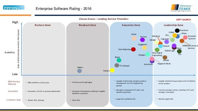 High Low Zinnov Zones – Leading Service Providers HARMAN Connecte Services HCL Persistent Systems EPAM Global Logic Mindtr...