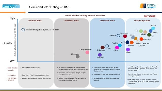 Semiconductor Rating – 2016 High Low Nurture Zone Breakout Zone Execution Zone Leadership Zone Scalability Zinnov Zones – ...