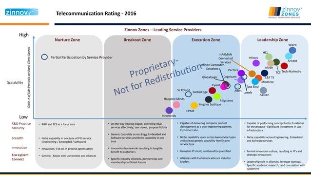 Telecommunication Rating - 2016 High Low Nurture Zone Breakout Zone Execution Zone Leadership Zone Scalability Zinnov Zone...