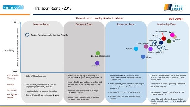 Transport Rating - 2016 High Low Nurture Zone Breakout Zone Execution Zone Leadership Zone Scalability Zinnov Zones – Lead...