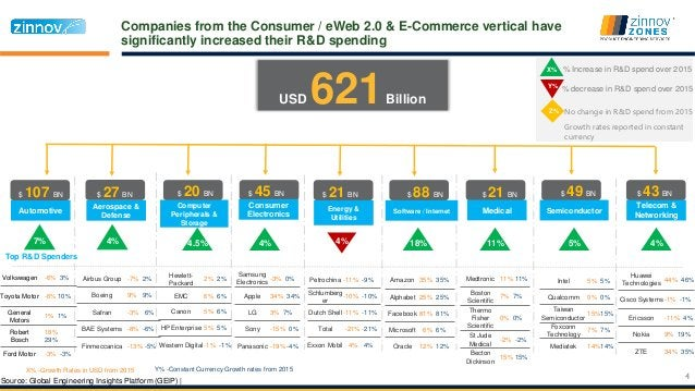 Companies from the Consumer / eWeb 2.0 & E-Commerce vertical have significantly increased their R&D spending Automotive $ ...