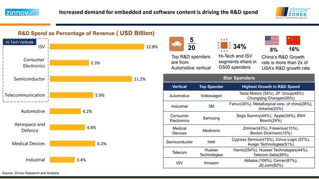 Global Engineering R&D Landscape – And equally diverse ecosystem $ 621 B 5Source: Global Engineering Insights Platform (GE...