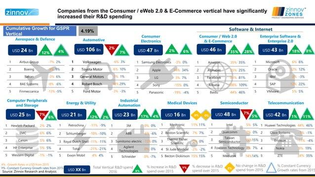 Vertical Top Spender Highest Growth in R&D Spend Automotive Volkswagen Tesla Motors (54%), ZF Group(48%) Chongqing Changan...