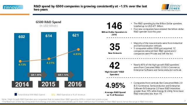 7 602 614 621 4.13% 4.31% 4.95% Total Global 500 R&D Spend X% R&D Spend as a % of revenue G500 R&D Spend (In USD billion) ...