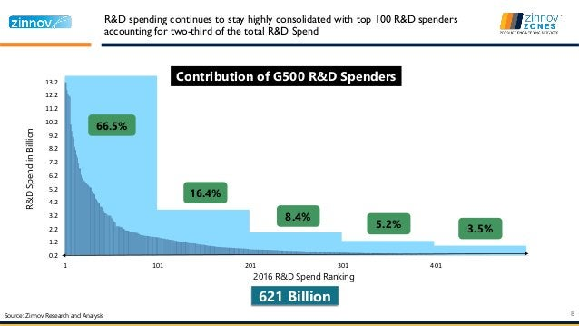 0.2 1.2 2.2 3.2 4.2 5.2 6.2 7.2 8.2 9.2 10.2 11.2 12.2 13.2 1 101 201 301 401 Contribution of G500 R&D Spenders 2016 R&D S...