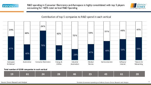 61% 40% 76% 38% 28% 41% 49% 54% 59% 39% 60% 24% 62% 72% 59% 51% 46% 41% Aerospace & Defense* Automotive Consumer Electroni...