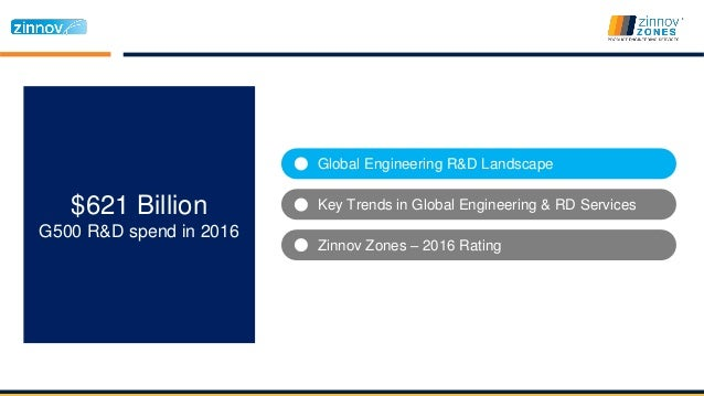 Zinnov Zones 2016 - Product Engineering Services