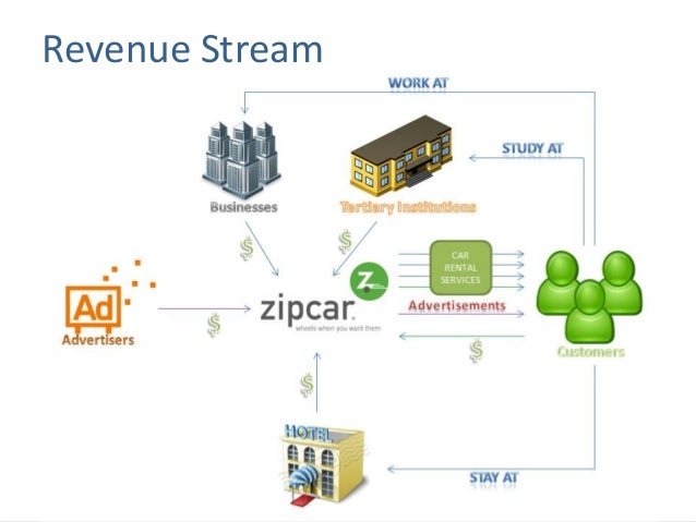 Access the Zipcar case study from Bridges