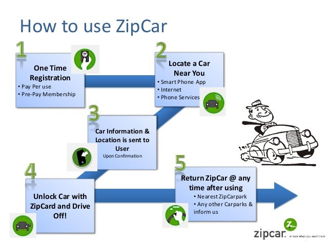 zipcar business model essays for composition
