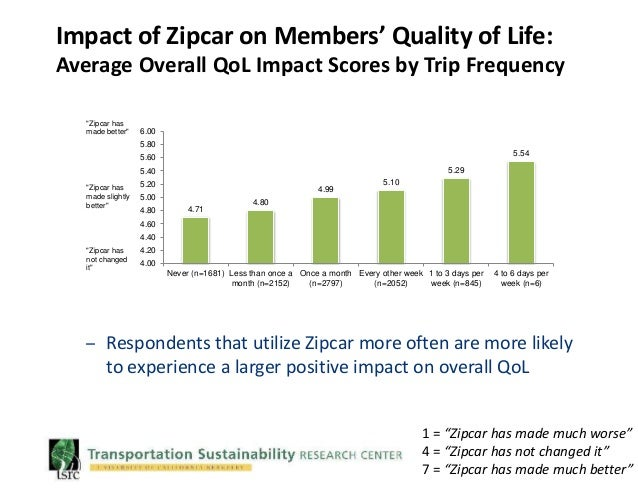 zipcar uc berkeley tsrc release findings of 2015 national transport. Black Bedroom Furniture Sets. Home Design Ideas