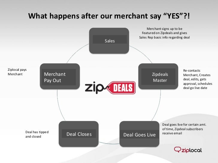 "What happens after our merchant say ""YES""?!                                                                    Merchant si..."
