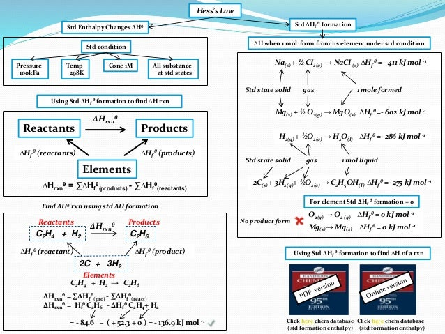 heat of formation of magnesium oxide using hesss law