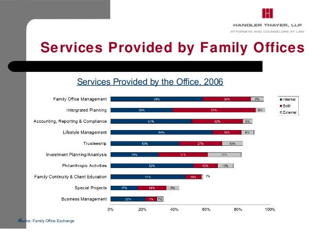 ... Family Office 3; 4.