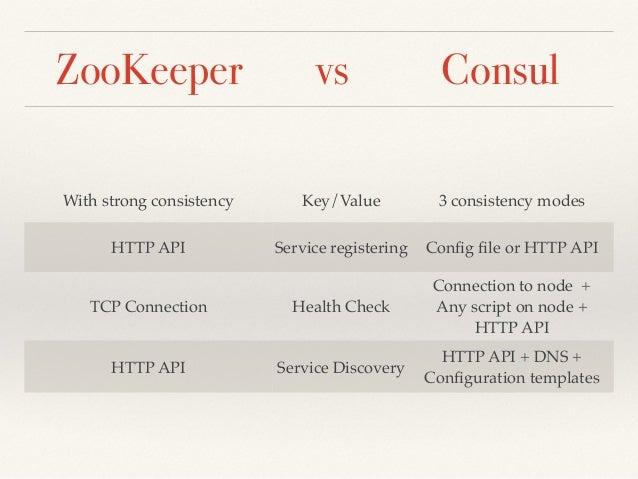 Comparing zookeeper and consul for Consul catalog