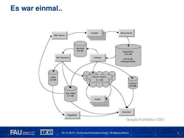 Einführung in die Suchmaschinenoptimierung Slide 2