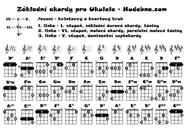 Basic Ukulele Chords Chart Zkladn Akordy Pro Ukulele