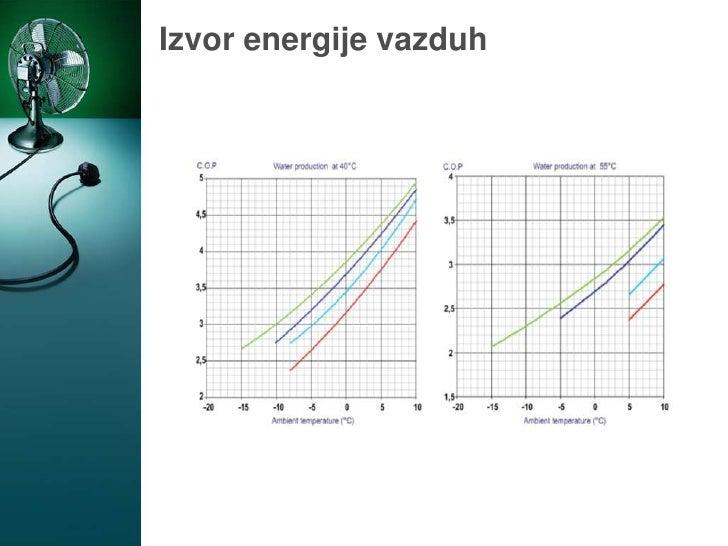 Izvor energije vazduh